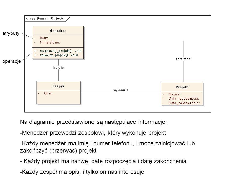 Na diagramie przedstawione są następujące informacje: -Menedżer przewodzi zespołowi, który wykonuje projekt -Każdy menedżer ma imię i numer telefonu, i może zainicjować lub zakończyć (przerwać) projekt - Każdy projekt ma nazwę, datę rozpoczęcia i datę zakończenia -Każdy zespół ma opis, i tylko on nas interesuje atrybuty operacje