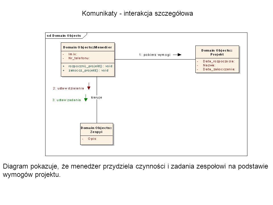 Komunikaty - interakcja szczegółowa Diagram pokazuje, że menedżer przydziela czynności i zadania zespołowi na podstawie wymogów projektu.