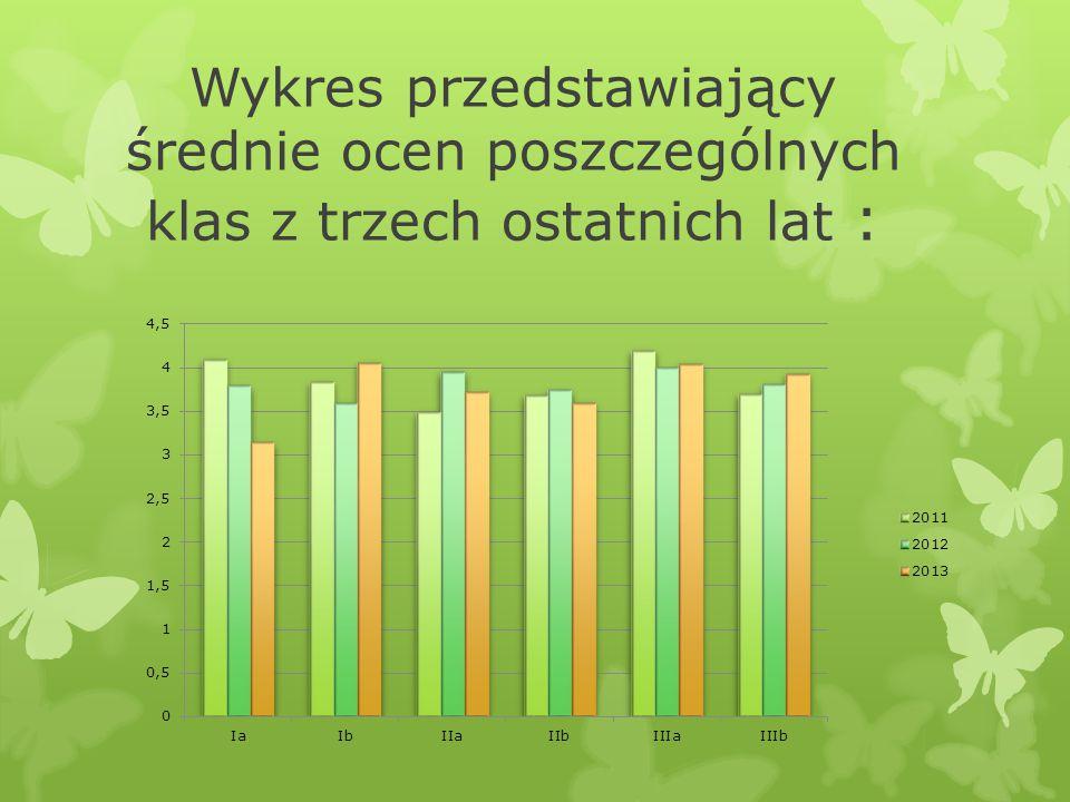 Wykres przedstawiający średnie ocen poszczególnych klas z trzech ostatnich lat :