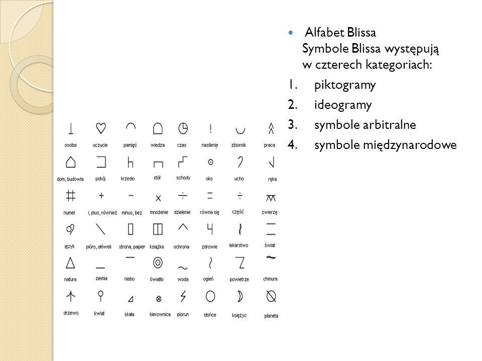 Alfabet Blissa Symbole Blissa występują w czterech kategoriach: 1.