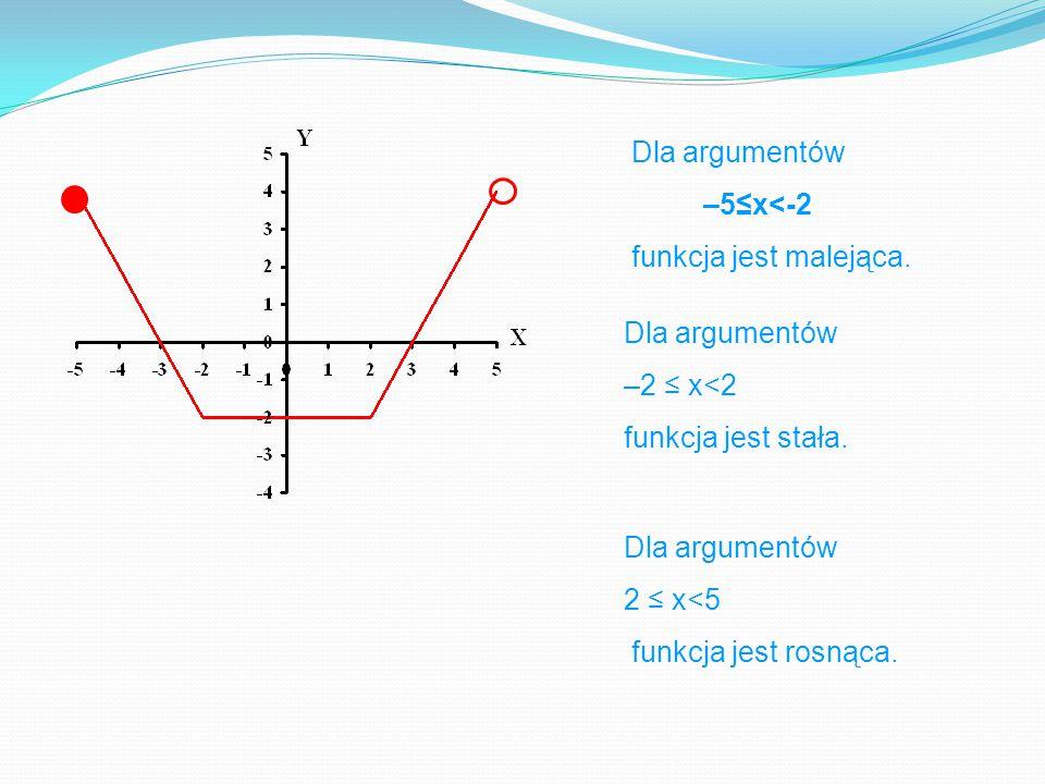 Dla argumentów –5≤x<-2 funkcja jest malejąca.Dla argumentów –2 ≤ x<2 funkcja jest stała.