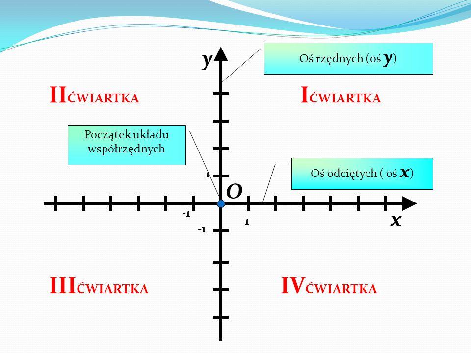 y x 1 1 O I ĆWIARTKA Oś odciętych ( oś x ) Oś rzędnych (oś y ) II ĆWIARTKA III ĆWIARTKA IV ĆWIARTKA Początek układu współrzędnych