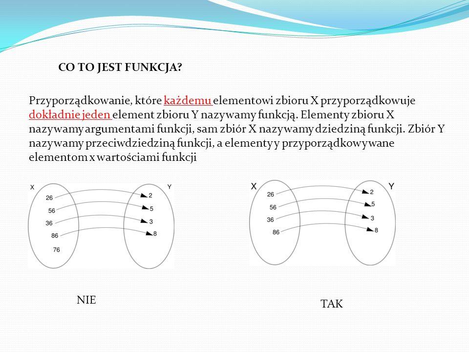 Przyporządkowanie, które każdemu elementowi zbioru X przyporządkowuje dokładnie jeden element zbioru Y nazywamy funkcją.