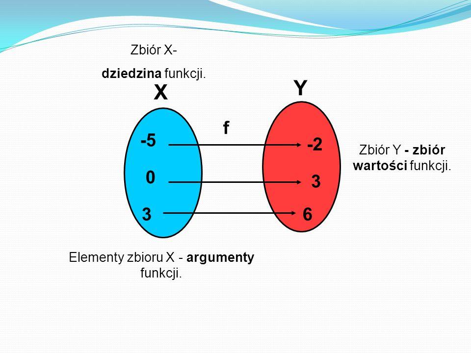 -2 3 6 f -5 0 3 X Y Zbiór X- dziedzina funkcji.Zbiór Y - zbiór wartości funkcji.