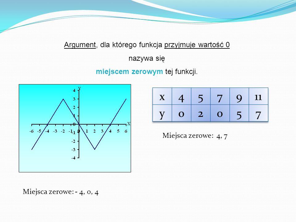 Argument, dla którego funkcja przyjmuje wartość 0 nazywa się miejscem zerowym tej funkcji.