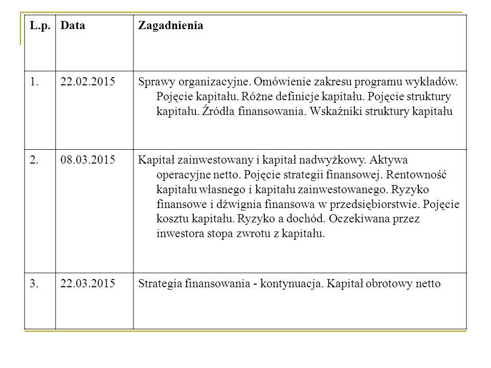 L.p.DataZagadnienia 4.12.04.2015Średni ważony koszt kapitału.