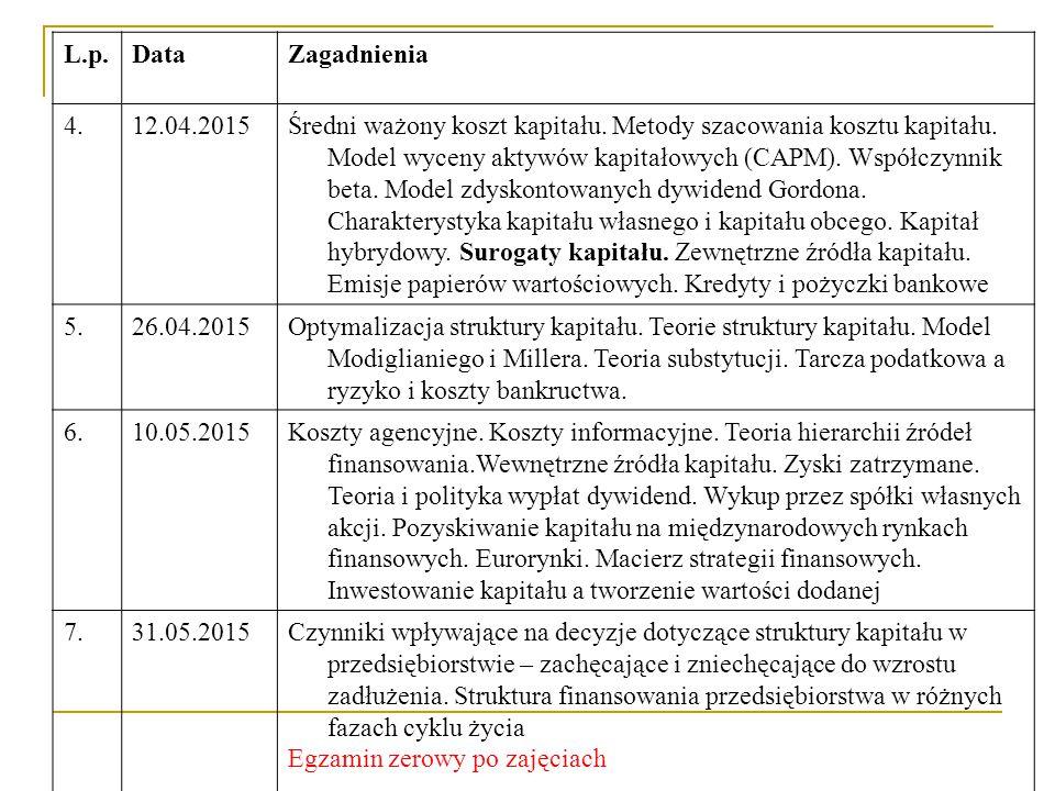 L.p.DataZagadnienia 4.12.04.2015Średni ważony koszt kapitału. Metody szacowania kosztu kapitału. Model wyceny aktywów kapitałowych (CAPM). Współczynni