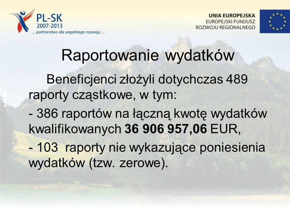 Raportowanie wydatków Beneficjenci złożyli dotychczas 489 raporty cząstkowe, w tym: - 386 raportów na łączną kwotę wydatków kwalifikowanych 36 906 957,06 EUR, - 103 raporty nie wykazujące poniesienia wydatków (tzw.