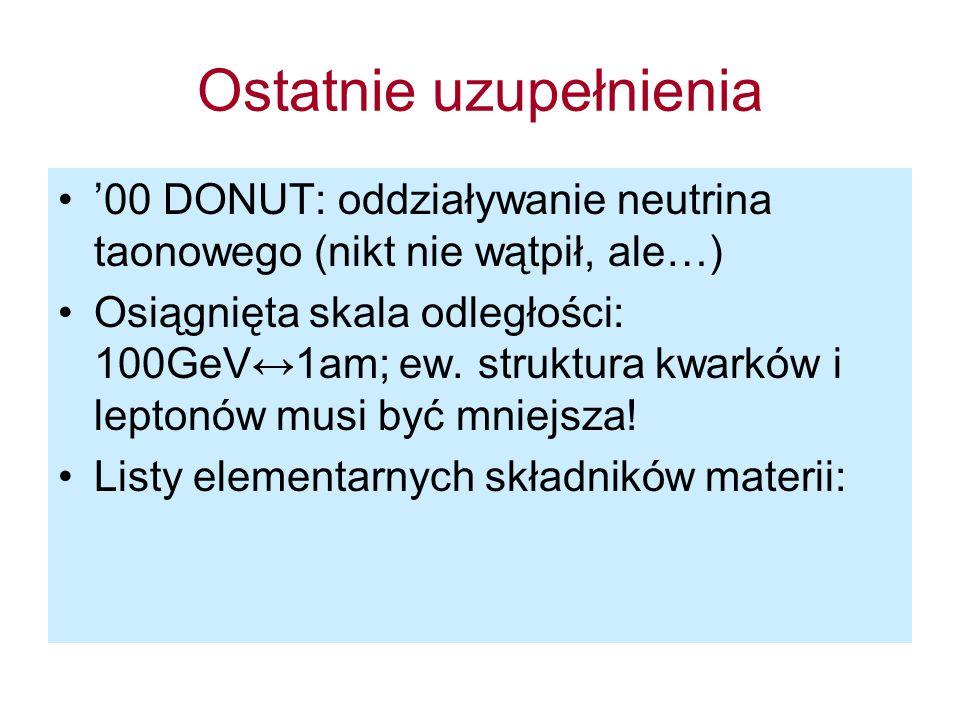 Ostatnie uzupełnienia '00 DONUT: oddziaływanie neutrina taonowego (nikt nie wątpił, ale…) Osiągnięta skala odległości: 100GeV↔1am; ew.