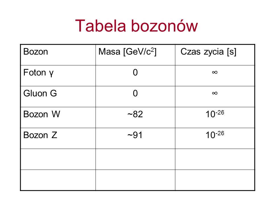 Tabela bozonów BozonMasa [GeV/c 2 ] Czas zycia [s] Foton γ0∞ Gluon G0∞ Bozon W~8210 -26 Bozon Z~9110 -26