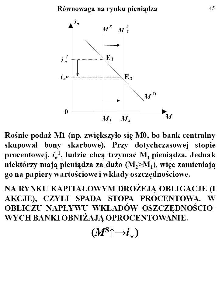 44 Równowaga na rynku pieniądza FED zmniejsza M1 z M S do M S1 (np.