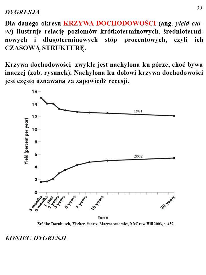 89 Ta UWZGLĘDNIAJĄCA OCZEKIWANIA TEORIA CZA- SOWEJ STRUKTURY OPROCENTOWANIA (ang.