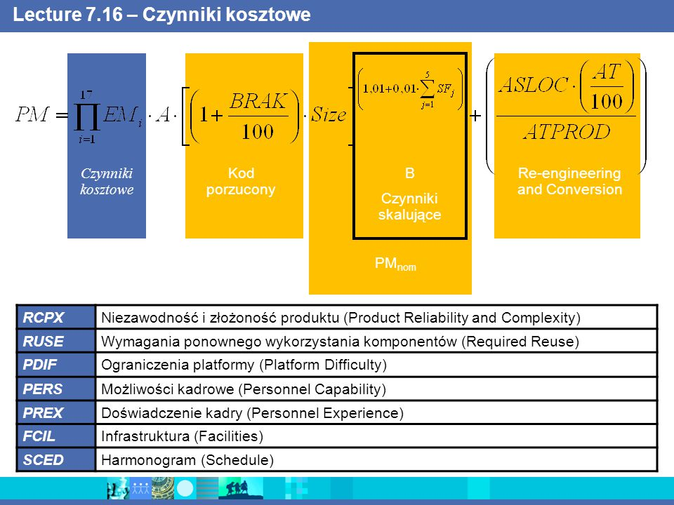 Lecture 7.16 – Czynniki kosztowe Czynniki kosztowe Kod porzucony B Czynniki skalujące Re-engineering and Conversion PM nom RCPXNiezawodność i złożoność produktu (Product Reliability and Complexity) RUSEWymagania ponownego wykorzystania komponentów (Required Reuse) PDIFOgraniczenia platformy (Platform Difficulty) PERSMożliwości kadrowe (Personnel Capability) PREXDoświadczenie kadry (Personnel Experience) FCILInfrastruktura (Facilities) SCEDHarmonogram (Schedule)