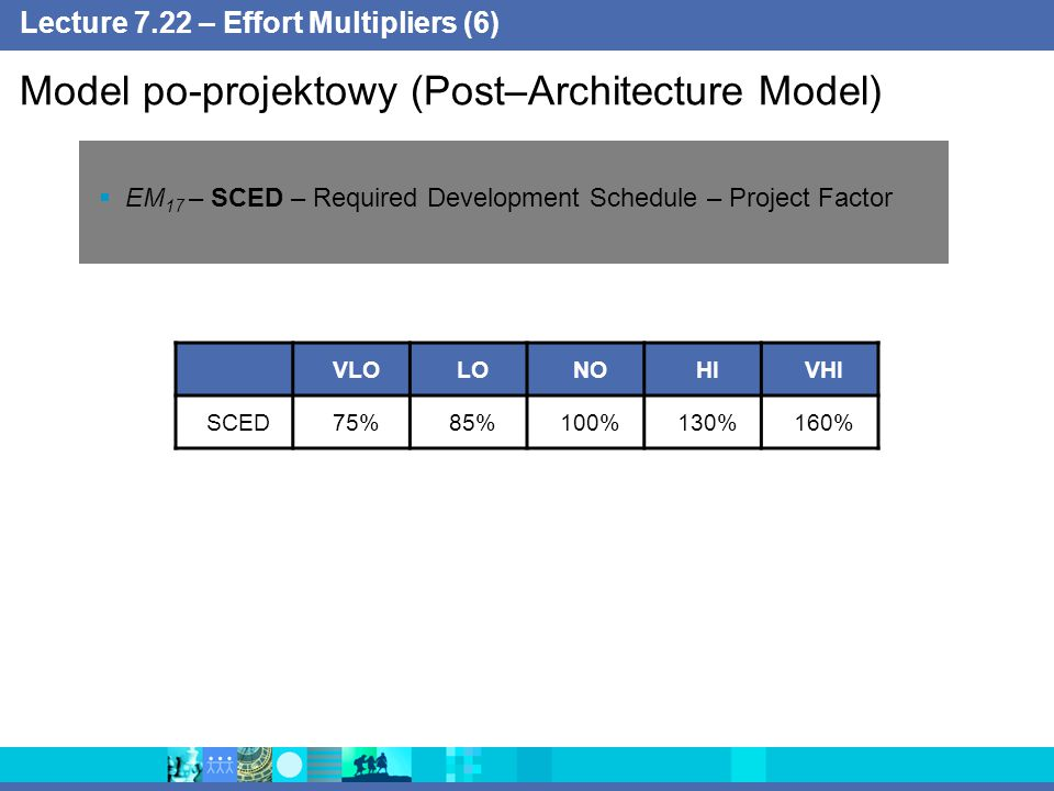 Lecture 7.22 – Effort Multipliers (6)  EM 17 – SCED – Required Development Schedule – Project Factor Model po-projektowy (Post–Architecture Model) VLOLONOHIVHI SCED75%85%100%130%160%