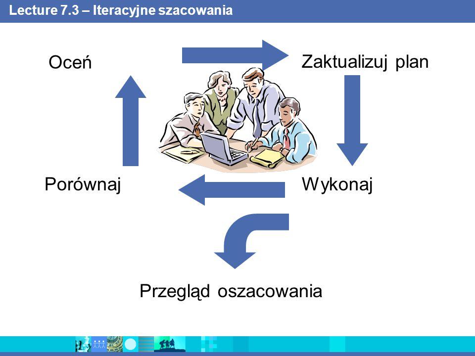 Lecture 7.4 – Dokładność szacunku 0 4X X/4 Variance in Cost to Complete Estimate Na koniec każdej fazy powinno się zweryfikować i udoskonalić miary projektowe, kiedy wiedza o aktualnych nakładach pracy jest już dostępna Iteration I1Iteration E1Iteration E2Iteration C1Iteration C2Iteration C3Iteration T1 Elaboration Construction Transition Inception Over-estimated Under-estimated