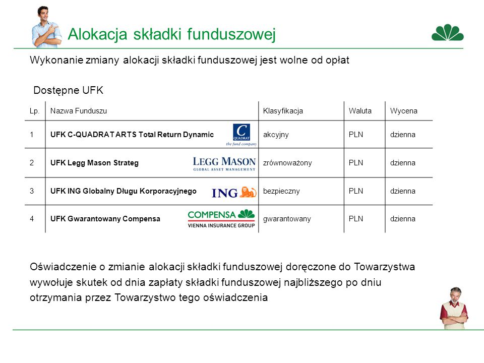 Alokacja składki funduszowej Wykonanie zmiany alokacji składki funduszowej jest wolne od opłat Dostępne UFK Lp.Nazwa FunduszuKlasyfikacjaWalutaWycena 1UFK C-QUADRAT ARTS Total Return DynamicakcyjnyPLNdzienna 2UFK Legg Mason StrategzrównoważonyPLNdzienna 3UFK ING Globalny Długu KorporacyjnegobezpiecznyPLNdzienna 4UFK Gwarantowany CompensagwarantowanyPLNdzienna Oświadczenie o zmianie alokacji składki funduszowej doręczone do Towarzystwa wywołuje skutek od dnia zapłaty składki funduszowej najbliższego po dniu otrzymania przez Towarzystwo tego oświadczenia