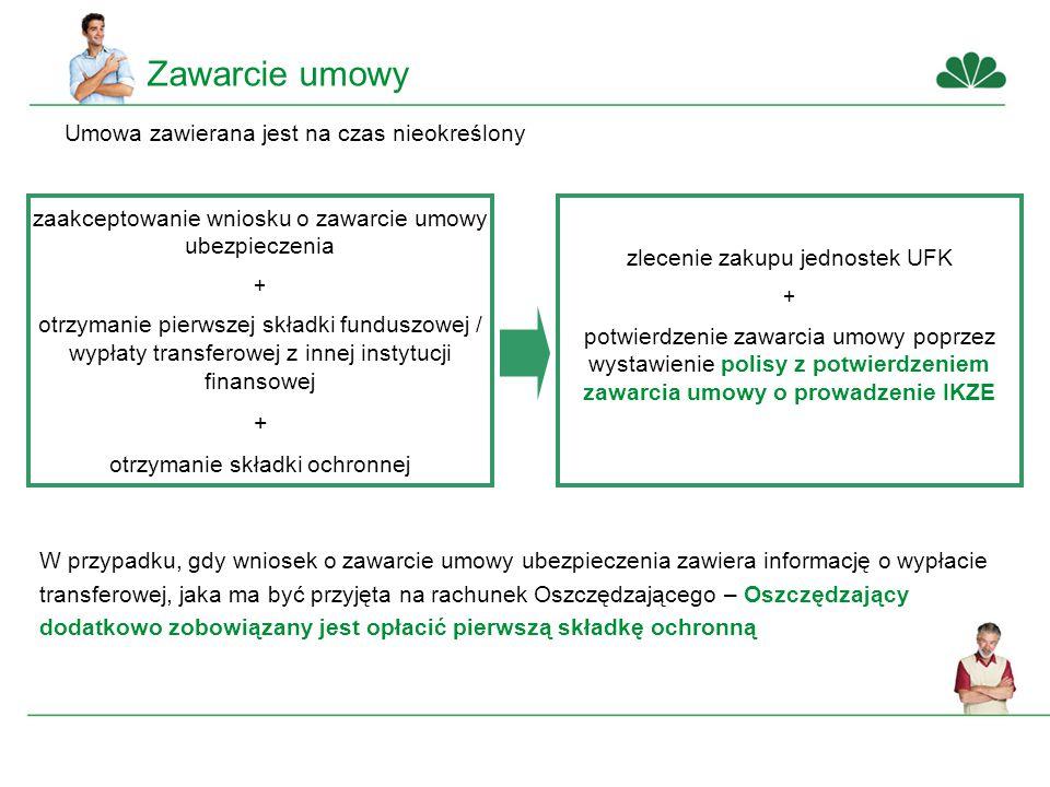 zaakceptowanie wniosku o zawarcie umowy ubezpieczenia + otrzymanie pierwszej składki funduszowej / wypłaty transferowej z innej instytucji finansowej + otrzymanie składki ochronnej zlecenie zakupu jednostek UFK + potwierdzenie zawarcia umowy poprzez wystawienie polisy z potwierdzeniem zawarcia umowy o prowadzenie IKZE Zawarcie umowy W przypadku, gdy wniosek o zawarcie umowy ubezpieczenia zawiera informację o wypłacie transferowej, jaka ma być przyjęta na rachunek Oszczędzającego – Oszczędzający dodatkowo zobowiązany jest opłacić pierwszą składkę ochronną Umowa zawierana jest na czas nieokreślony