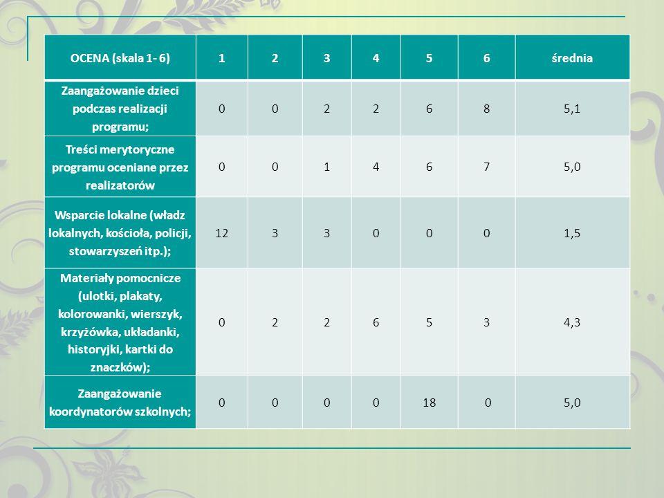 OCENA (skala 1- 6)123456średnia Zaangażowanie dzieci podczas realizacji programu; 0022685,1 Treści merytoryczne programu oceniane przez realizatorów 0