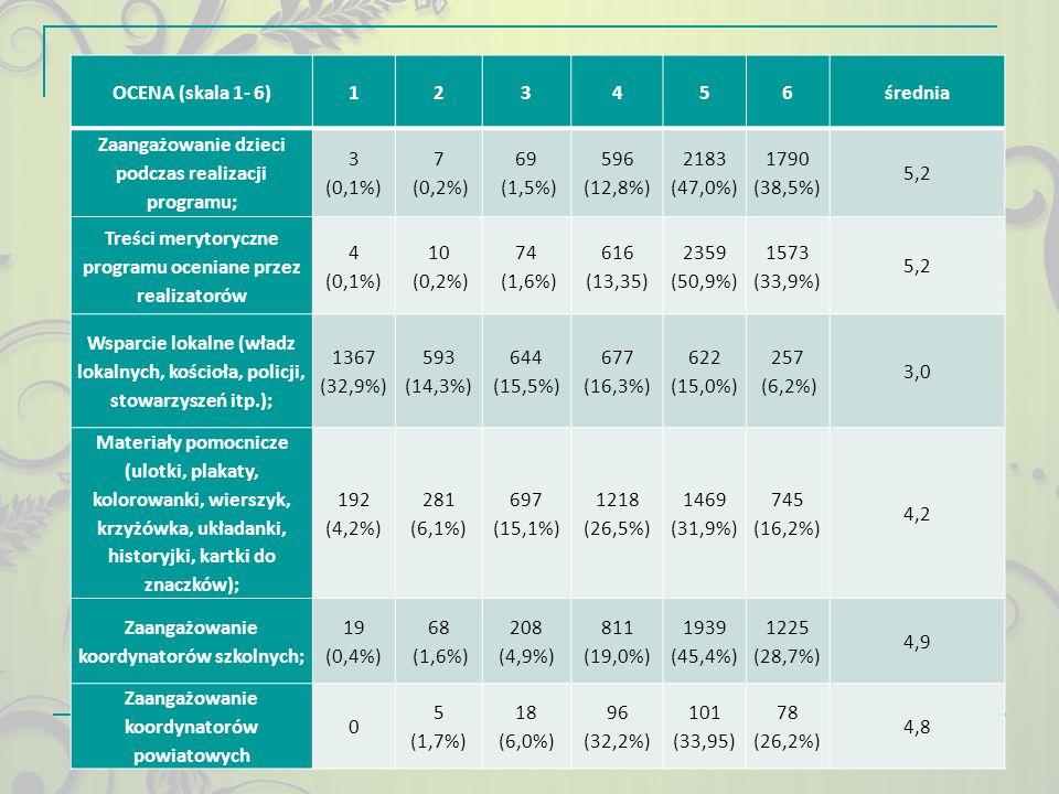 OCENA (skala 1- 6)123456średnia Zaangażowanie dzieci podczas realizacji programu; 3 (0,1%) 7 (0,2%) 69 (1,5%) 596 (12,8%) 2183 (47,0%) 1790 (38,5%) 5,