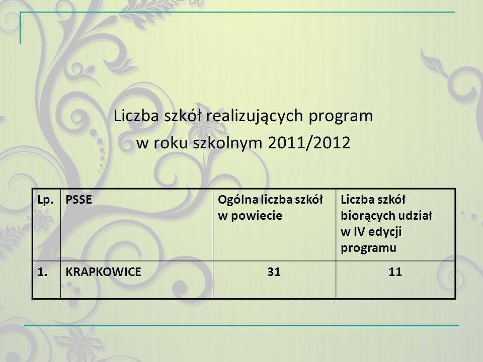 Liczba szkół realizujących program w roku szkolnym 2012/2013 Lp.PSSEOgólna liczba szkół w powiecie Liczba szkół biorących udział w V edycji programu 1.KRAPKOWICE3118
