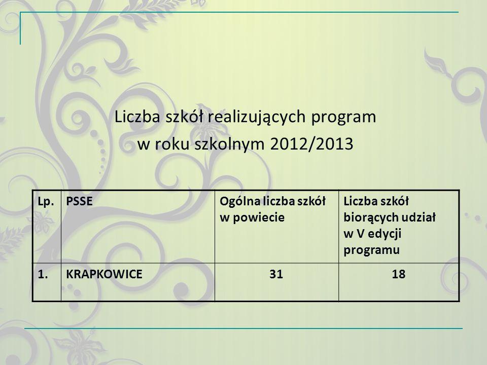 Liczba szkół realizujących program w roku szkolnym 2013/2014 Lp.PSSEOgólna liczba szkół w powiecie Liczba szkół biorących udział w VI edycji programu 1.KRAPKOWICE3122