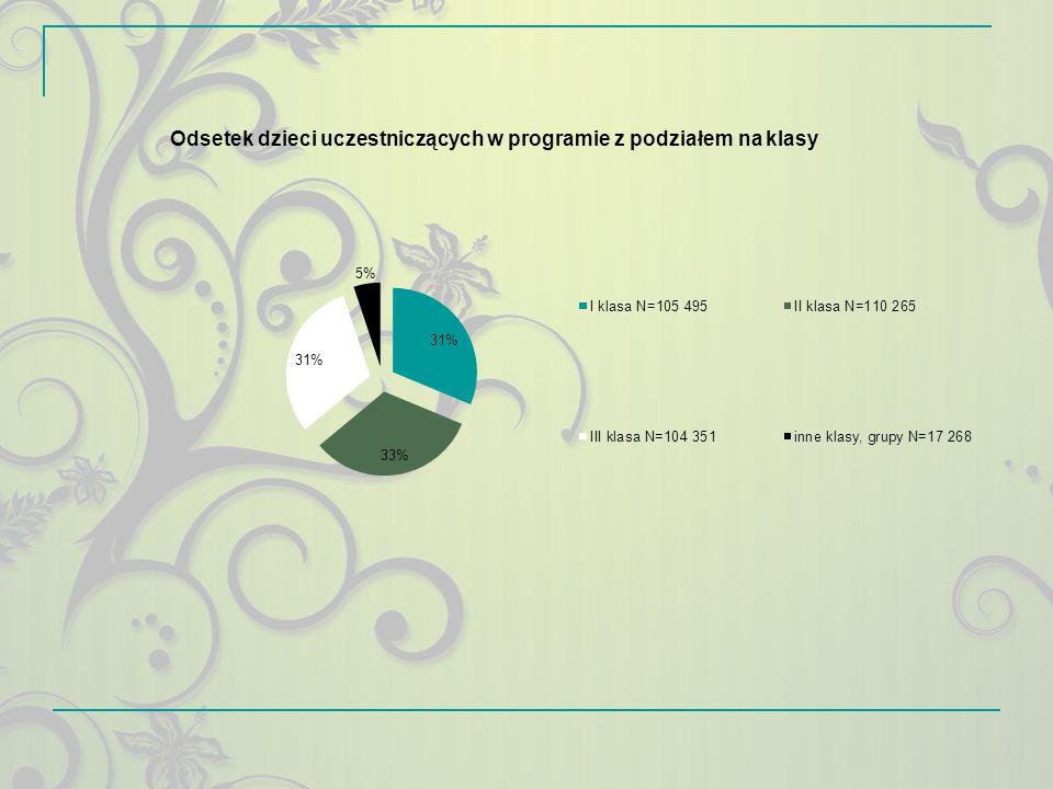 OCENA (skala 1- 6)123456średnia Zaangażowanie dzieci podczas realizacji programu; 3 (0,1%) 7 (0,2%) 69 (1,5%) 596 (12,8%) 2183 (47,0%) 1790 (38,5%) 5,2 Treści merytoryczne programu oceniane przez realizatorów 4 (0,1%) 10 (0,2%) 74 (1,6%) 616 (13,35) 2359 (50,9%) 1573 (33,9%) 5,2 Wsparcie lokalne (władz lokalnych, kościoła, policji, stowarzyszeń itp.); 1367 (32,9%) 593 (14,3%) 644 (15,5%) 677 (16,3%) 622 (15,0%) 257 (6,2%) 3,0 Materiały pomocnicze (ulotki, plakaty, kolorowanki, wierszyk, krzyżówka, układanki, historyjki, kartki do znaczków); 192 (4,2%) 281 (6,1%) 697 (15,1%) 1218 (26,5%) 1469 (31,9%) 745 (16,2%) 4,2 Zaangażowanie koordynatorów szkolnych; 19 (0,4%) 68 (1,6%) 208 (4,9%) 811 (19,0%) 1939 (45,4%) 1225 (28,7%) 4,9 Zaangażowanie koordynatorów powiatowych 0 5 (1,7%) 18 (6,0%) 96 (32,2%) 101 (33,95) 78 (26,2%) 4,8