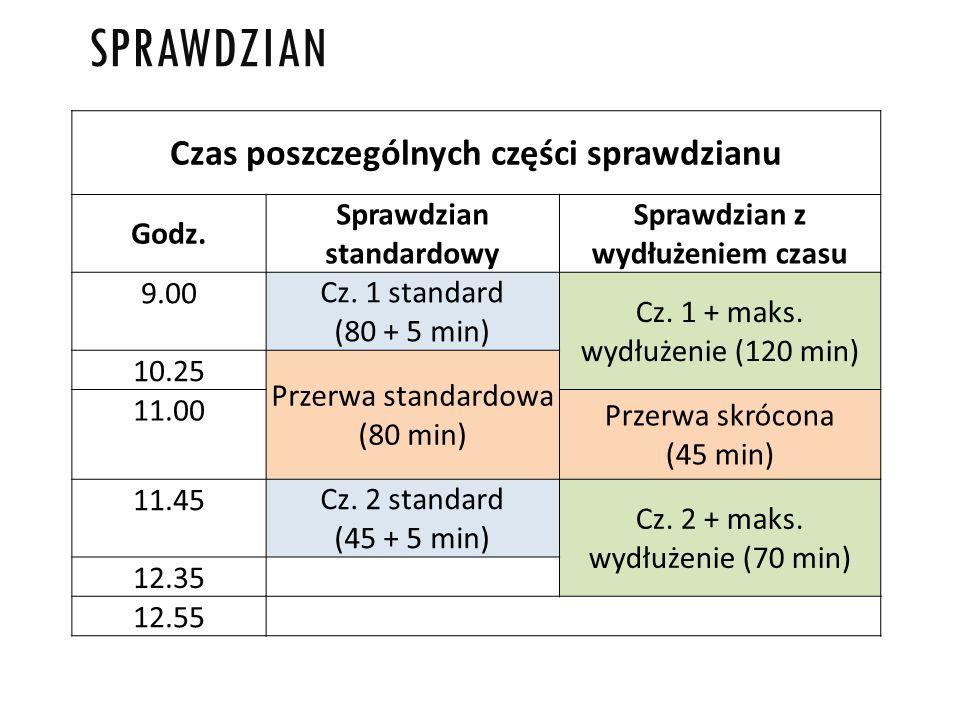 SPRAWDZIAN Czas poszczególnych części sprawdzianu Godz.