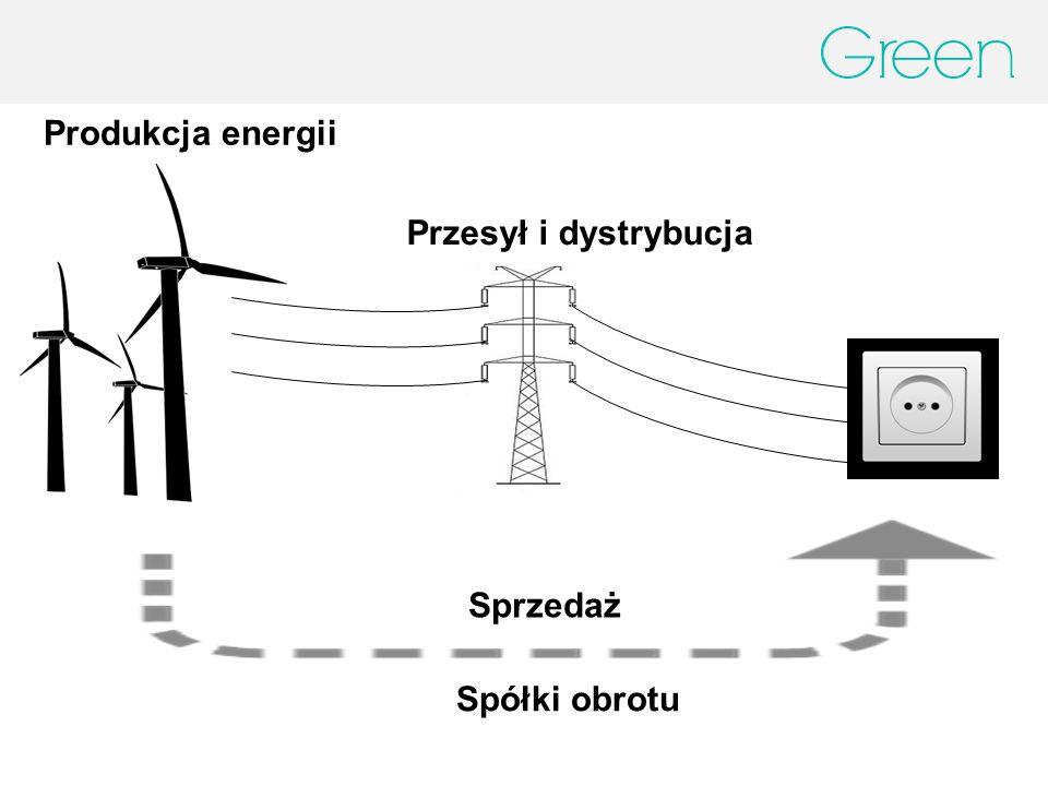 Przesył i dystrybucja Spółki obrotu Produkcja energii Sprzedaż
