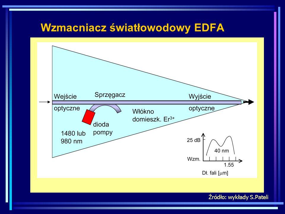 Wzmacniacz światłowodowy EDFA Źródło: wykłady S.Pateli
