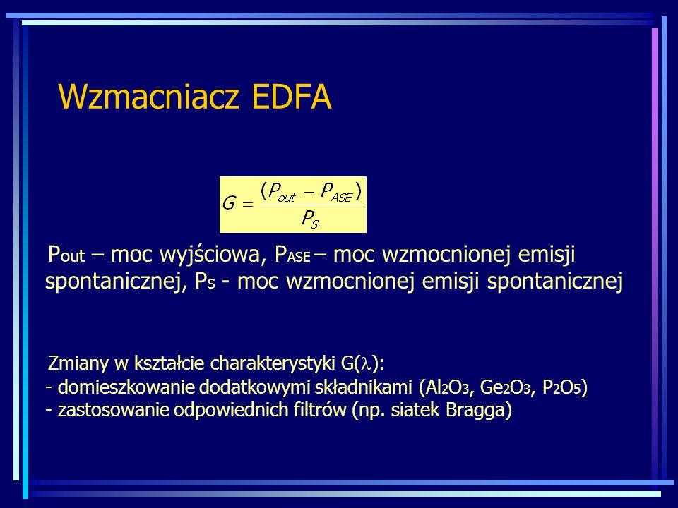 Wzmacniacz EDFA P out – moc wyjściowa, P ASE – moc wzmocnionej emisji spontanicznej, P S - moc wzmocnionej emisji spontanicznej Zmiany w kształcie charakterystyki G( ): - domieszkowanie dodatkowymi składnikami (Al 2 O 3, Ge 2 O 3, P 2 O 5 ) - zastosowanie odpowiednich filtrów (np.
