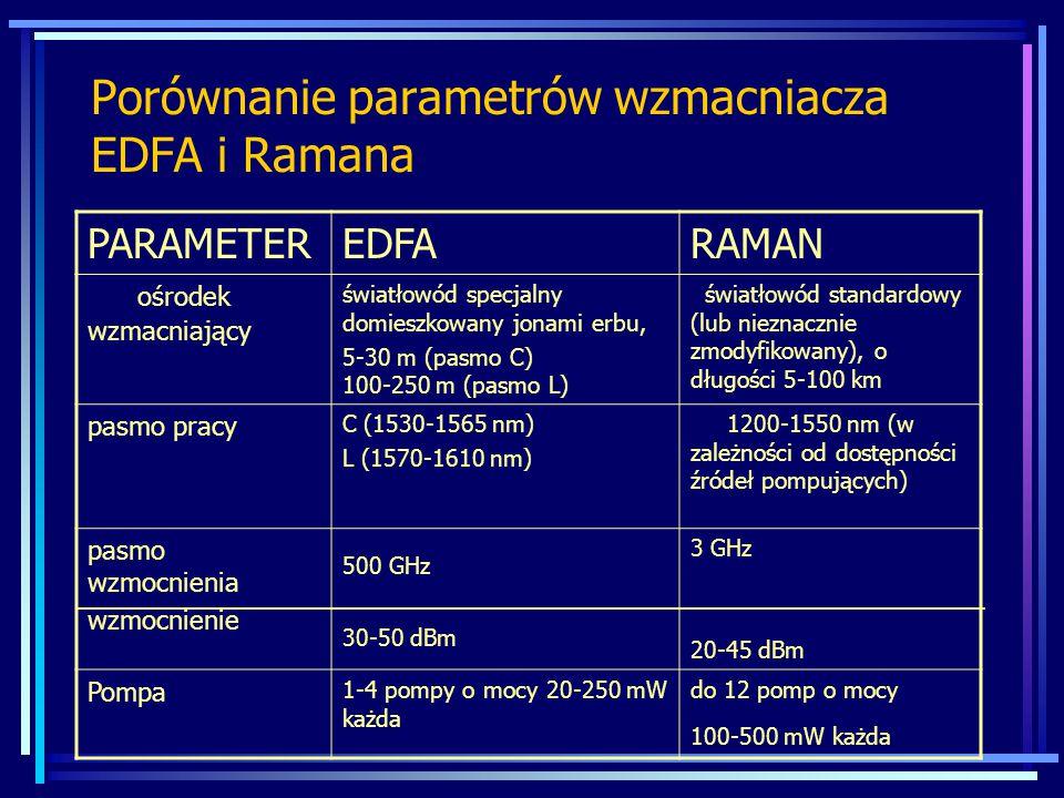 Porównanie parametrów wzmacniacza EDFA i Ramana PARAMETEREDFARAMAN ośrodek wzmacniający światłowód specjalny domieszkowany jonami erbu, 5-30 m (pasmo C) 100-250 m (pasmo L) światłowód standardowy (lub nieznacznie zmodyfikowany), o długości 5-100 km pasmo pracy C (1530-1565 nm) L (1570-1610 nm) 1200-1550 nm (w zależności od dostępności źródeł pompujących) pasmo wzmocnienia wzmocnienie 500 GHz 30-50 dBm 3 GHz 20-45 dBm Pompa 1-4 pompy o mocy 20-250 mW każda do 12 pomp o mocy 100-500 mW każda