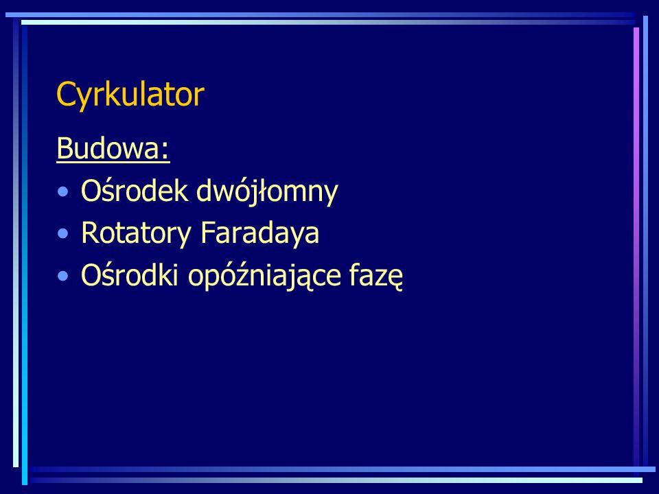 Cyrkulator Budowa: Ośrodek dwójłomny Rotatory Faradaya Ośrodki opóźniające fazę