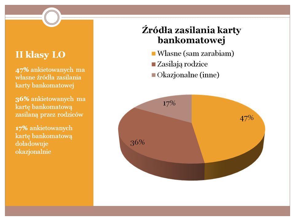 II klasy LO 47% ankietowanych ma własne źródła zasilania karty bankomatowej 36% ankietowanych ma kartę bankomatową zasilaną przez rodziców 17% ankietowanych kartę bankomatową doładowuje okazjonalnie