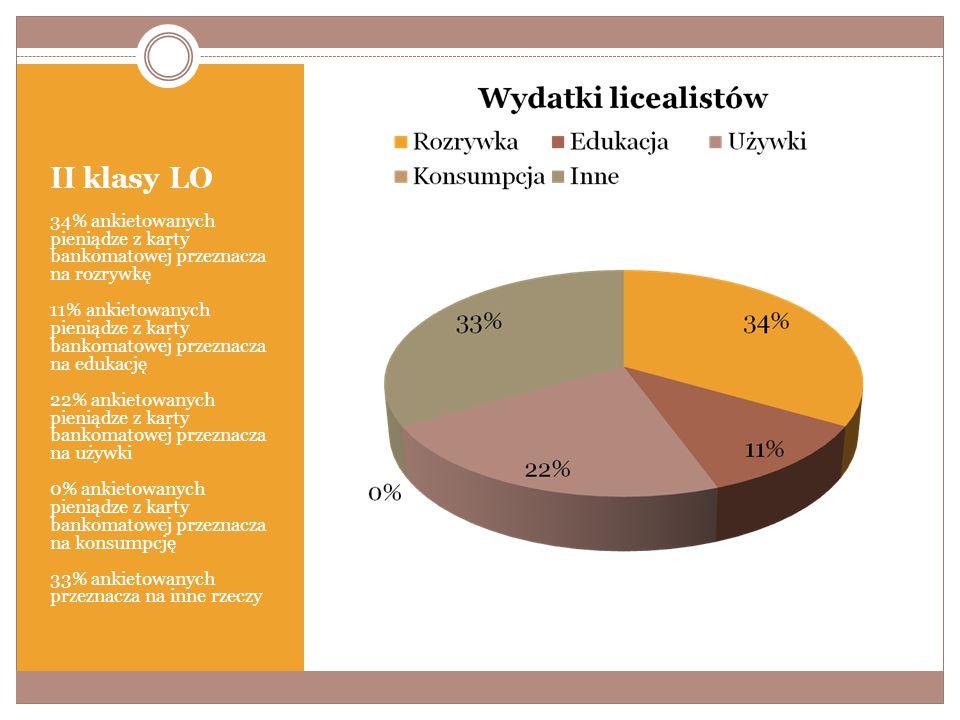 II klasy LO 34% ankietowanych pieniądze z karty bankomatowej przeznacza na rozrywkę 11% ankietowanych pieniądze z karty bankomatowej przeznacza na edukację 22% ankietowanych pieniądze z karty bankomatowej przeznacza na używki 0% ankietowanych pieniądze z karty bankomatowej przeznacza na konsumpcję 33% ankietowanych przeznacza na inne rzeczy