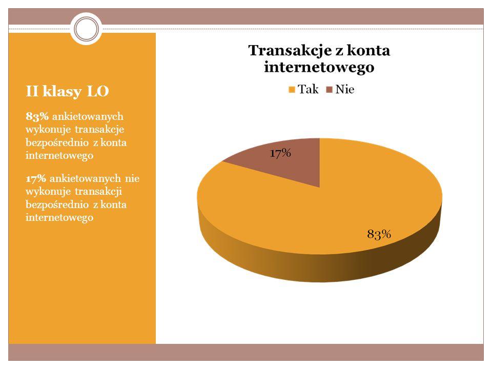 II klasy LO 83% ankietowanych wykonuje transakcje bezpośrednio z konta internetowego 17% ankietowanych nie wykonuje transakcji bezpośrednio z konta internetowego