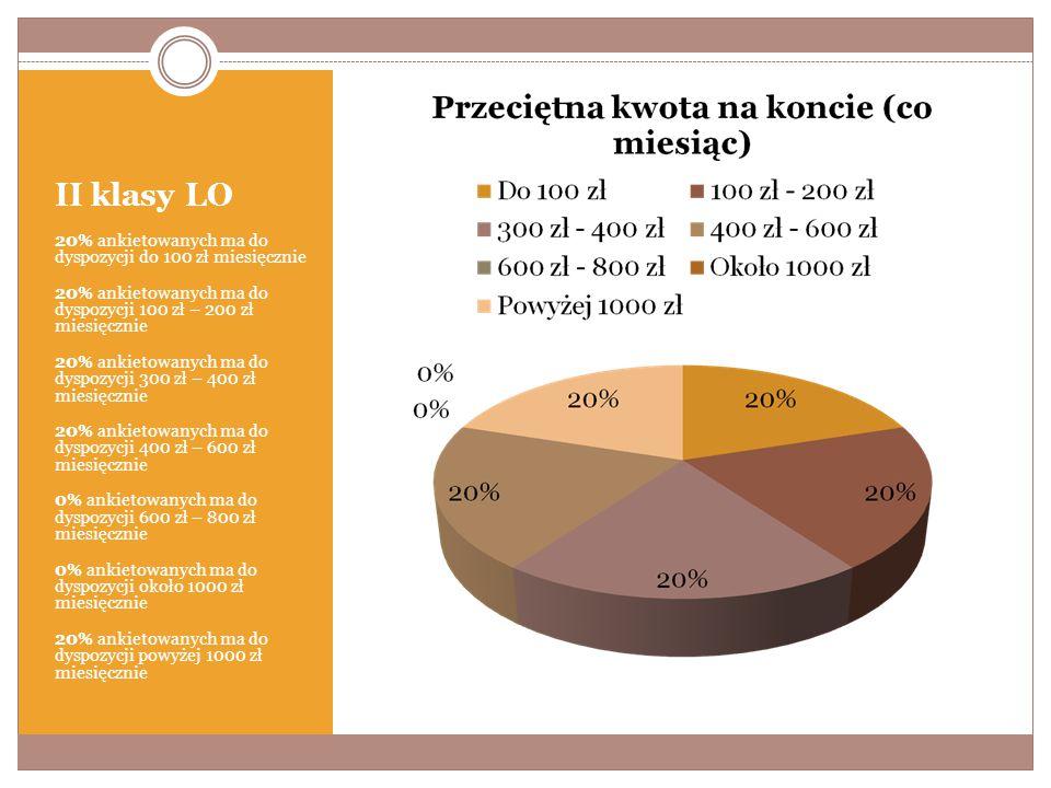 II klasy LO 20% ankietowanych ma do dyspozycji do 100 zł miesięcznie 20% ankietowanych ma do dyspozycji 100 zł – 200 zł miesięcznie 20% ankietowanych ma do dyspozycji 300 zł – 400 zł miesięcznie 20% ankietowanych ma do dyspozycji 400 zł – 600 zł miesięcznie 0% ankietowanych ma do dyspozycji 600 zł – 800 zł miesięcznie 0% ankietowanych ma do dyspozycji około 1000 zł miesięcznie 20% ankietowanych ma do dyspozycji powyżej 1000 zł miesięcznie