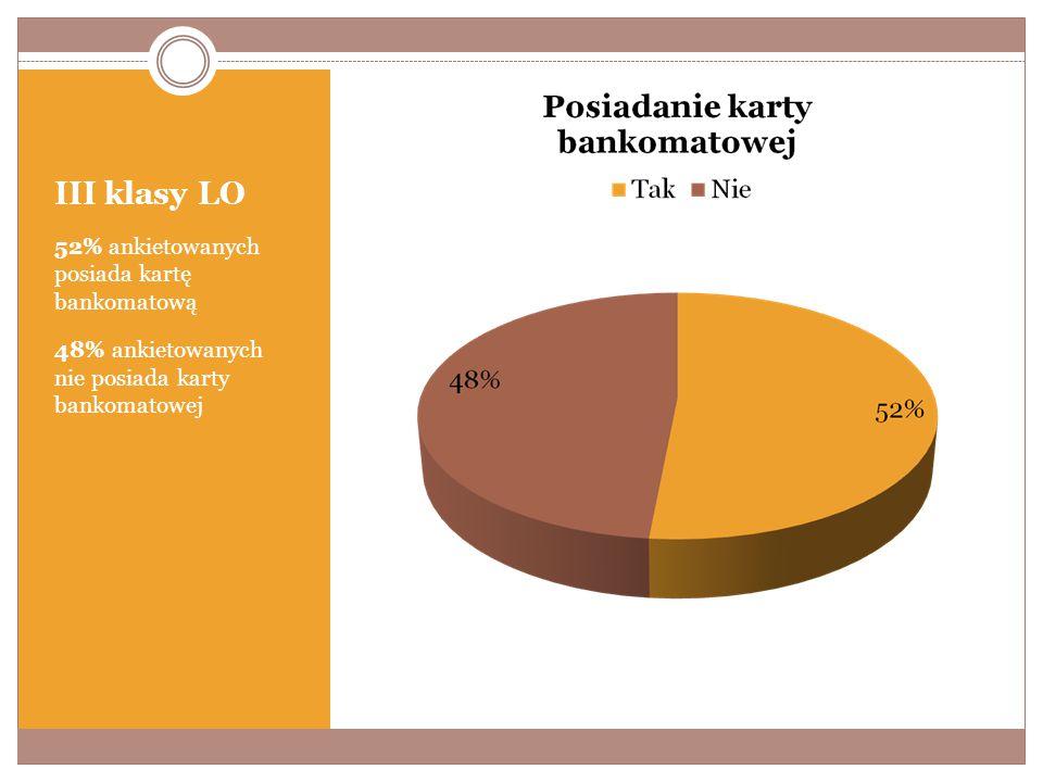 III klasy LO 52% ankietowanych posiada kartę bankomatową 48% ankietowanych nie posiada karty bankomatowej