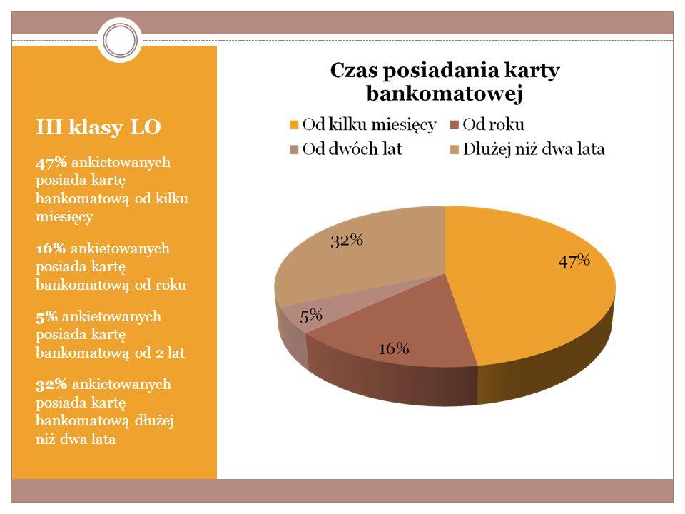 III klasy LO 47% ankietowanych posiada kartę bankomatową od kilku miesięcy 16% ankietowanych posiada kartę bankomatową od roku 5% ankietowanych posiada kartę bankomatową od 2 lat 32% ankietowanych posiada kartę bankomatową dłużej niż dwa lata
