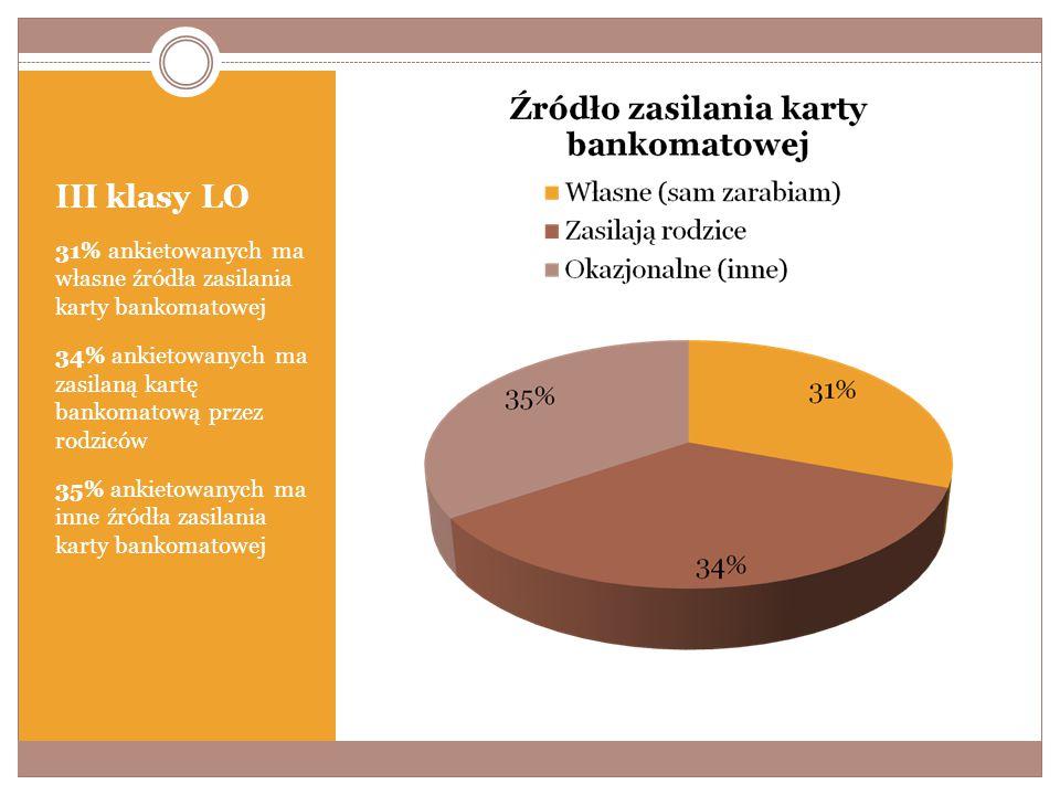 III klasy LO 31% ankietowanych ma własne źródła zasilania karty bankomatowej 34% ankietowanych ma zasilaną kartę bankomatową przez rodziców 35% ankietowanych ma inne źródła zasilania karty bankomatowej