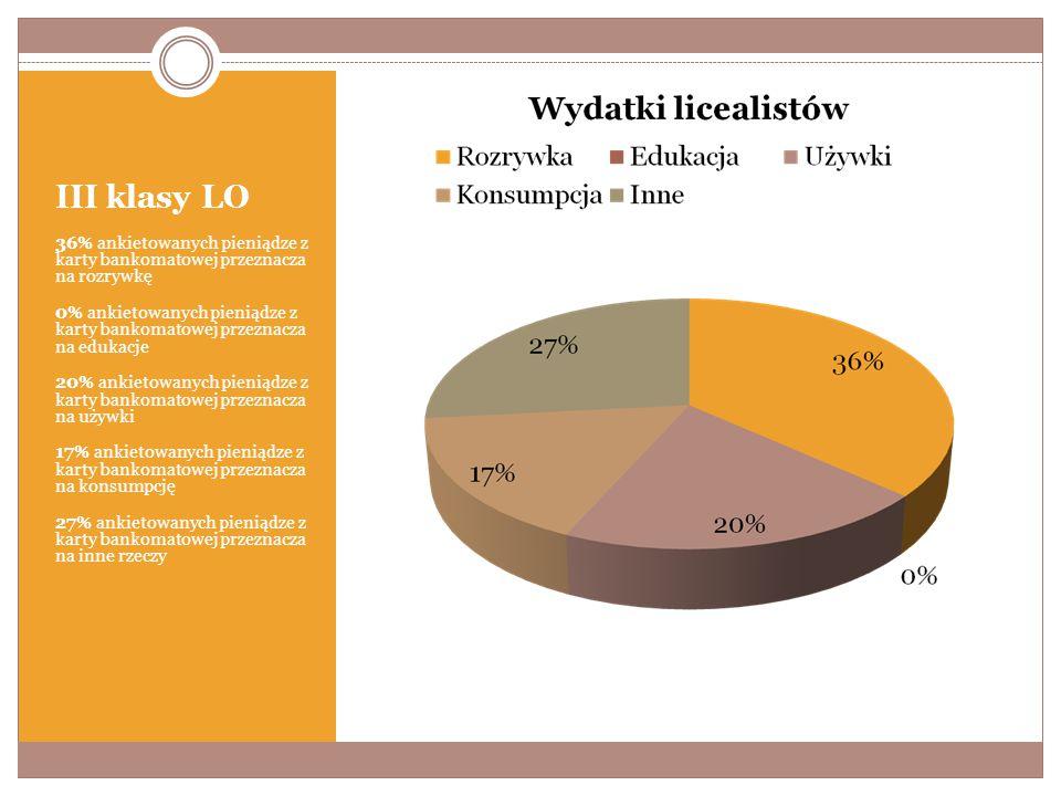 III klasy LO 36% ankietowanych pieniądze z karty bankomatowej przeznacza na rozrywkę 0% ankietowanych pieniądze z karty bankomatowej przeznacza na edukacje 20% ankietowanych pieniądze z karty bankomatowej przeznacza na używki 17% ankietowanych pieniądze z karty bankomatowej przeznacza na konsumpcję 27% ankietowanych pieniądze z karty bankomatowej przeznacza na inne rzeczy
