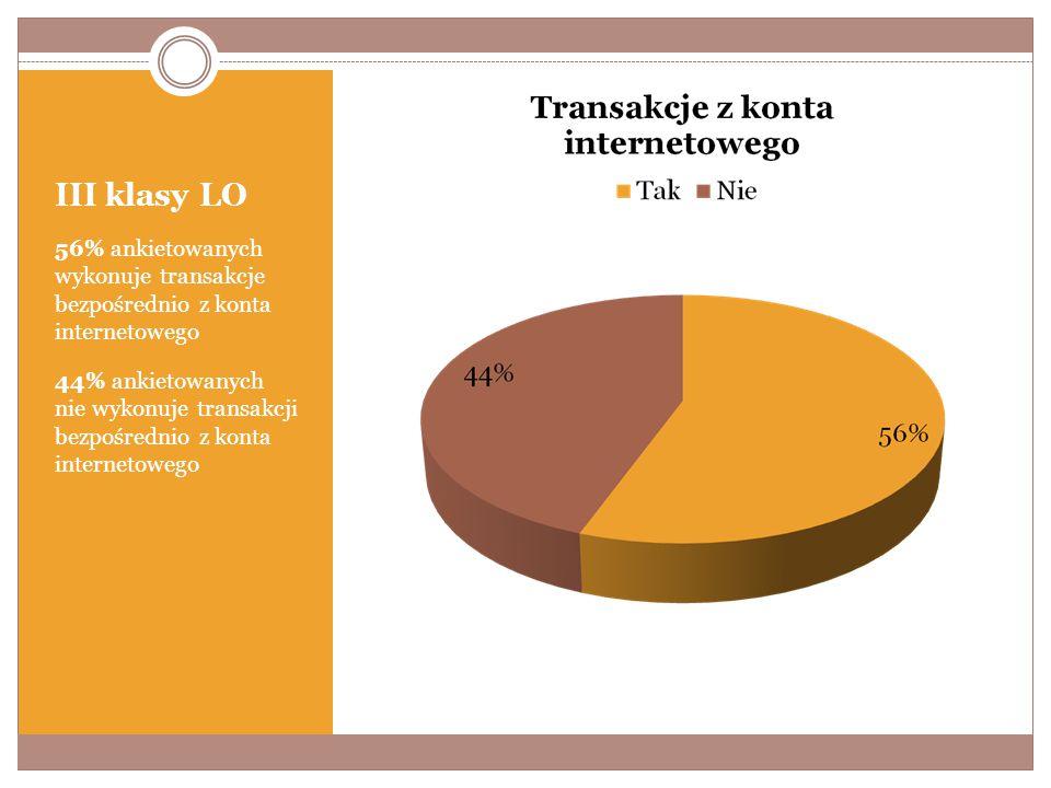 III klasy LO 56% ankietowanych wykonuje transakcje bezpośrednio z konta internetowego 44% ankietowanych nie wykonuje transakcji bezpośrednio z konta internetowego