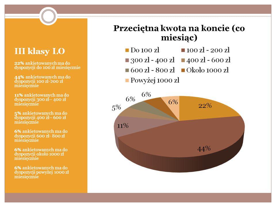 III klasy LO 22% ankietowanych ma do dyspozycji do 100 zł miesięcznie 44% ankietowanych ma do dyspozycji 100 zł-200 zł miesięcznie 11% ankietowanych ma do dyspozycji 300 zł– 400 zł miesięcznie 5% ankietowanych ma do dyspozycji 400 zł– 600 zł miesięcznie 6% ankietowanych ma do dyspozycji 600 zł- 800 zł miesięcznie 6% ankietowanych ma do dyspozycji około 1000 zł miesięcznie 6% ankietowanych ma do dyspozycji powyżej 1000 zł miesięcznie