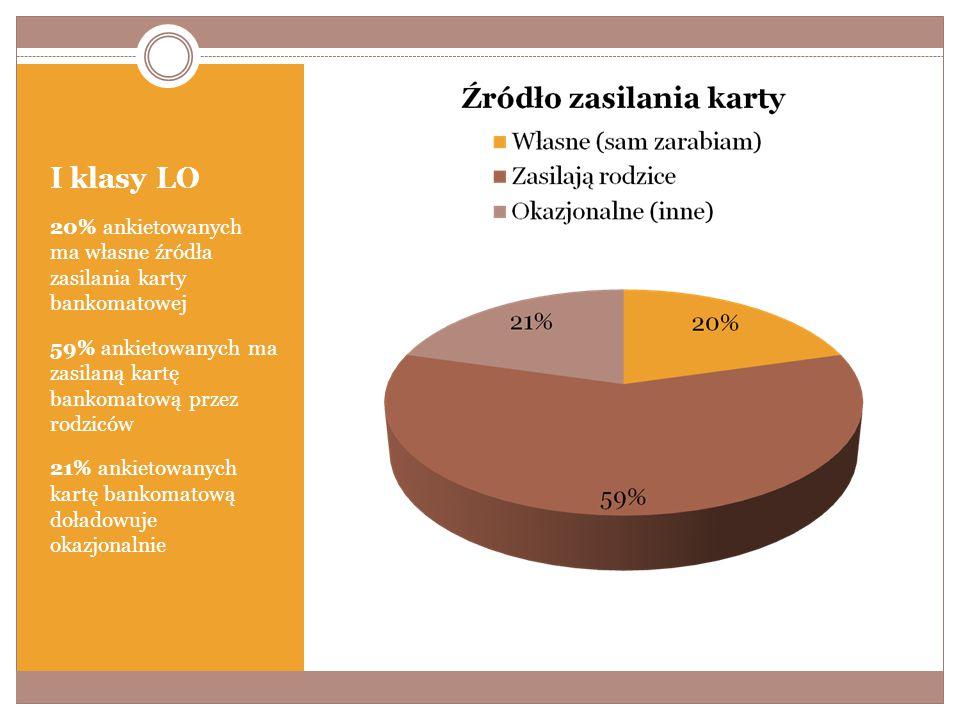 I klasy LO 20% ankietowanych ma własne źródła zasilania karty bankomatowej 59% ankietowanych ma zasilaną kartę bankomatową przez rodziców 21% ankietowanych kartę bankomatową doładowuje okazjonalnie