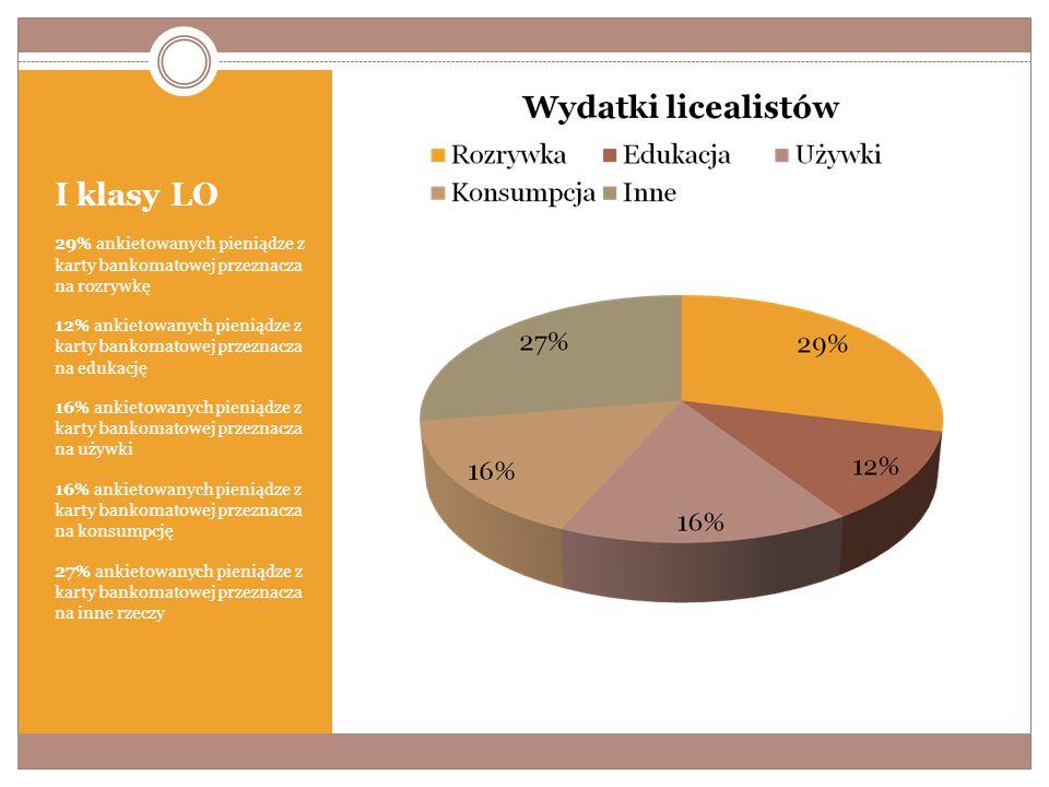 I klasy LO 29% ankietowanych pieniądze z karty bankomatowej przeznacza na rozrywkę 12% ankietowanych pieniądze z karty bankomatowej przeznacza na edukację 16% ankietowanych pieniądze z karty bankomatowej przeznacza na używki 16% ankietowanych pieniądze z karty bankomatowej przeznacza na konsumpcję 27% ankietowanych pieniądze z karty bankomatowej przeznacza na inne rzeczy
