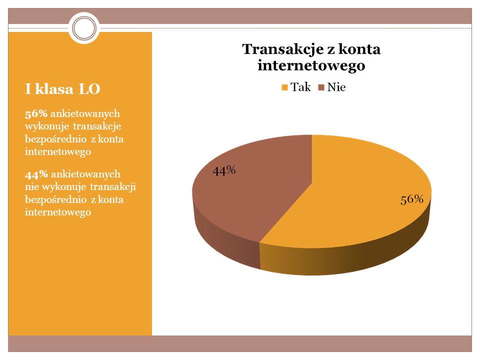 I klasa LO 56% ankietowanych wykonuje transakcje bezpośrednio z konta internetowego 44% ankietowanych nie wykonuje transakcji bezpośrednio z konta internetowego