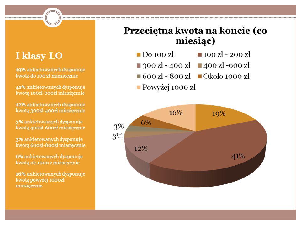 I klasy LO 19% ankietowanych dysponuje kwotą do 100 zł miesięcznie 41% ankietowanych dysponuje kwotą 100zł-200zł miesięcznie 12% ankietowanych dysponuje kwotą 300zł-400zł miesięcznie 3% ankietowanych dysponuje kwotą 400zł-600zł miesięcznie 3% ankietowanych dysponuje kwotą 600zł-800zł miesięcznie 6% ankietowanych dysponuje kwotą ok.1000 z miesięcznie 16% ankietowanych dysponuje kwotą powyżej 1000zł miesięcznie