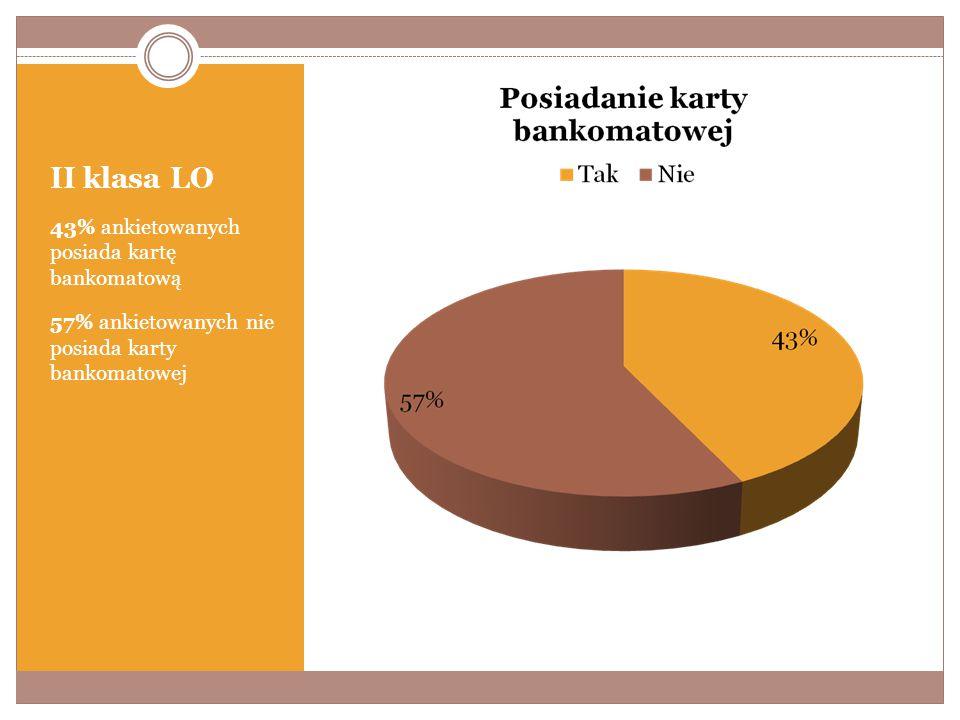 II klasa LO 43% ankietowanych posiada kartę bankomatową 57% ankietowanych nie posiada karty bankomatowej