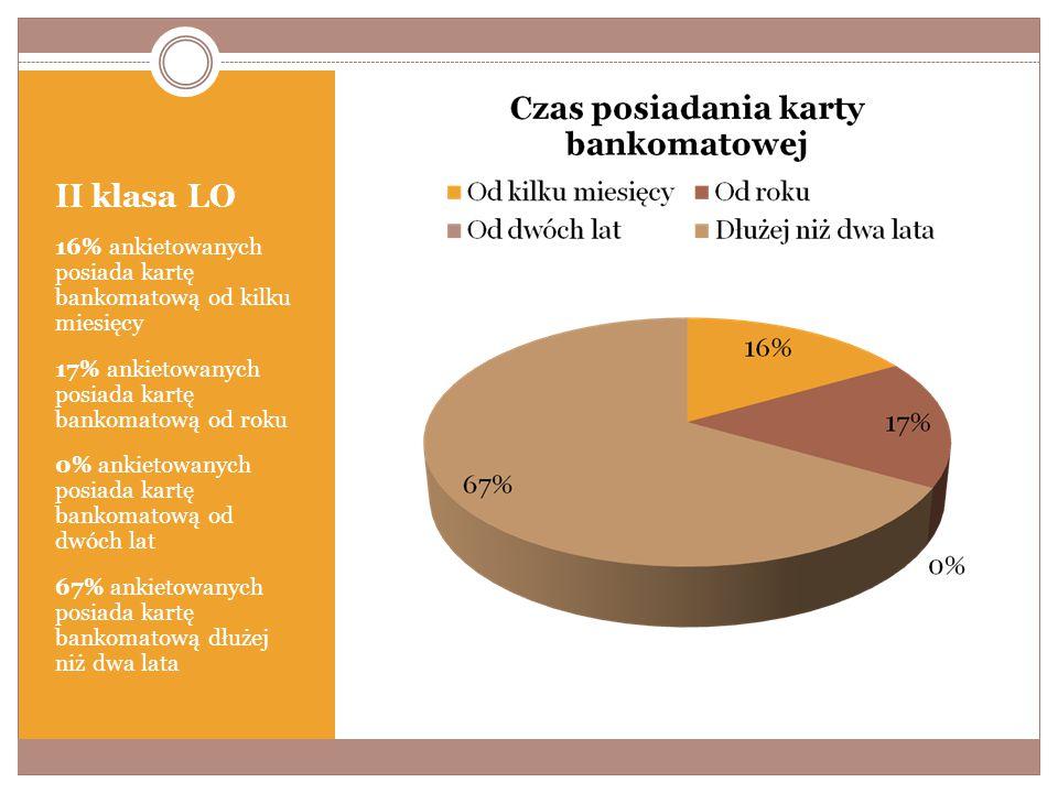 II klasa LO 16% ankietowanych posiada kartę bankomatową od kilku miesięcy 17% ankietowanych posiada kartę bankomatową od roku 0% ankietowanych posiada kartę bankomatową od dwóch lat 67% ankietowanych posiada kartę bankomatową dłużej niż dwa lata