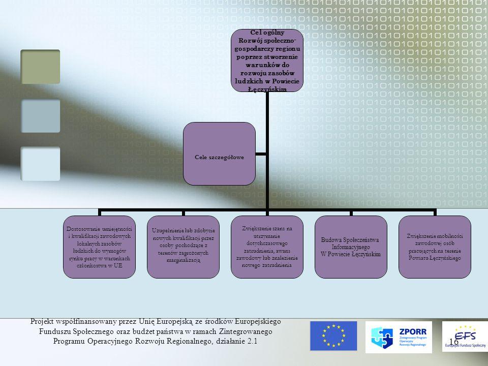 Projekt współfinansowany przez Unię Europejską ze środków Europejskiego Funduszu Społecznego oraz budżet państwa w ramach Zintegrowanego Programu Operacyjnego Rozwoju Regionalnego, działanie 2.1 16 Cel ogólny Rozwój społeczno-gospodarczy regionu poprzez stworzenie warunków do rozwoju zasobów ludzkich w Powiecie Łęczyńskim Dostosowanie umiejętności i kwalifikacji zawodowych lokalnych zasobów ludzkich do wymogów rynku pracy w warunkach członkostwa w UE Uzupełnienie lub zdobycie nowych kwalifikacji przez osoby pochodzące z terenów zagrożonych marginalizacją Zwiększenie szans na utrzymanie dotychczasowego zatrudnienia, awans zawodowy lub znalezienie nowego zatrudnienia Budowa Społeczeństwa Informacyjnego W Powiecie Łęczyńskim Zwiększenie mobilności zawodowej osób pracujących na terenie Powiatu Łęczyńskiego Cele szczegółowe
