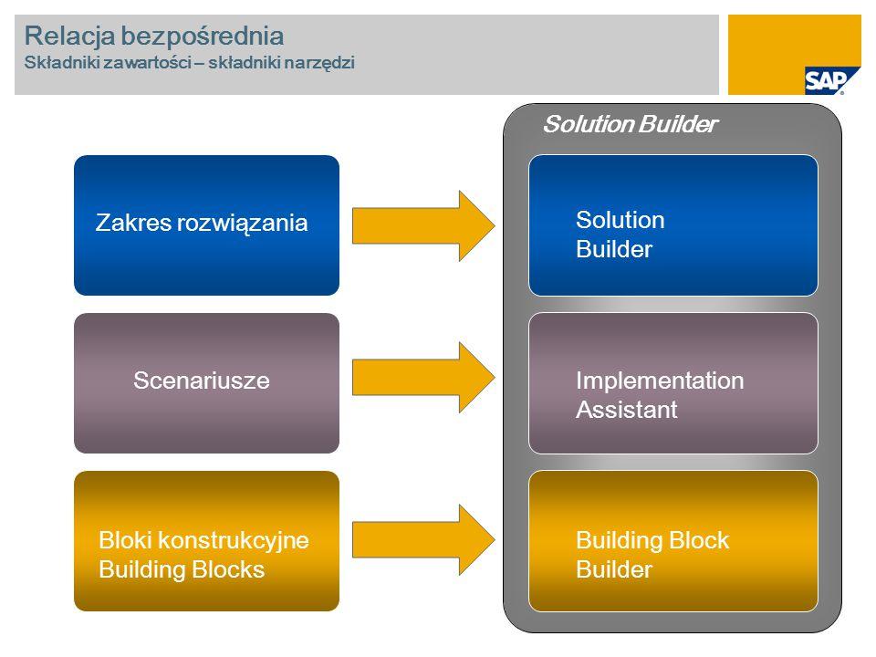 Relacja bezpośrednia Składniki zawartości – składniki narzędzi Zakres rozwiązania Scenariusze Bloki konstrukcyjne Building Blocks Solution Builder Imp